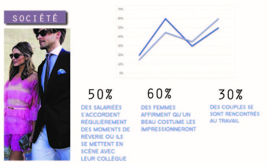 le costume est sexy analyse homme